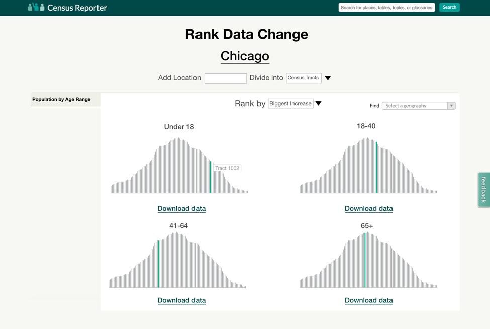 Bringing Historical Data to Census Reporter | Knight Lab Studio